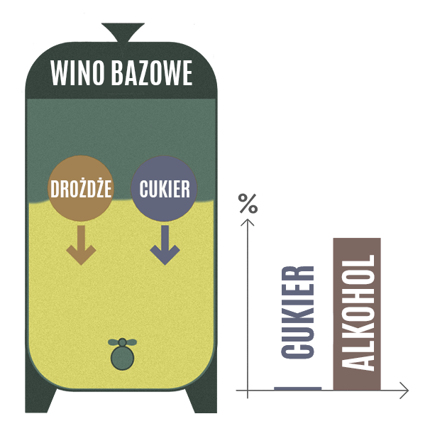 Cykl fermentacji wina
